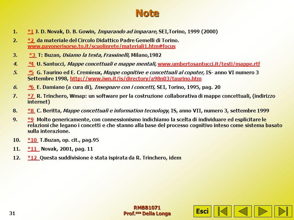 Note*1 J. D. Novak, D. B. Gowin, Imparando ad imparare, SEI,Torino, 1999 (2000)