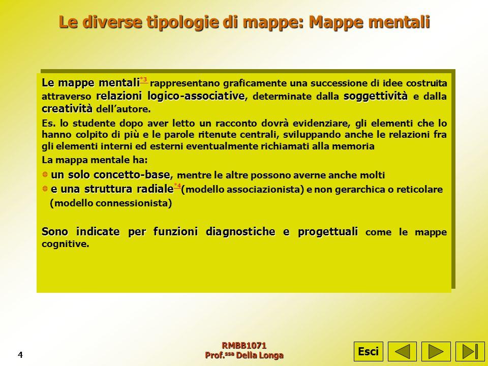 Le diverse tipologie di mappe: Mappe mentali