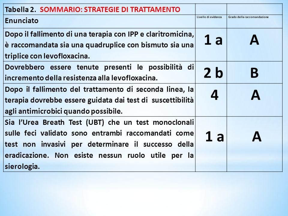 A B Tabella 2. SOMMARIO: STRATEGIE DI TRATTAMENTO Enunciato