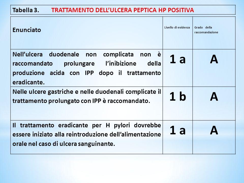 1 a A 1 b Tabella 3. TRATTAMENTO DELL'ULCERA PEPTICA HP POSITIVA