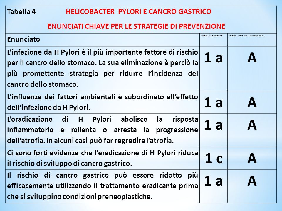1 a A 1 c Tabella 4 HELICOBACTER PYLORI E CANCRO GASTRICO