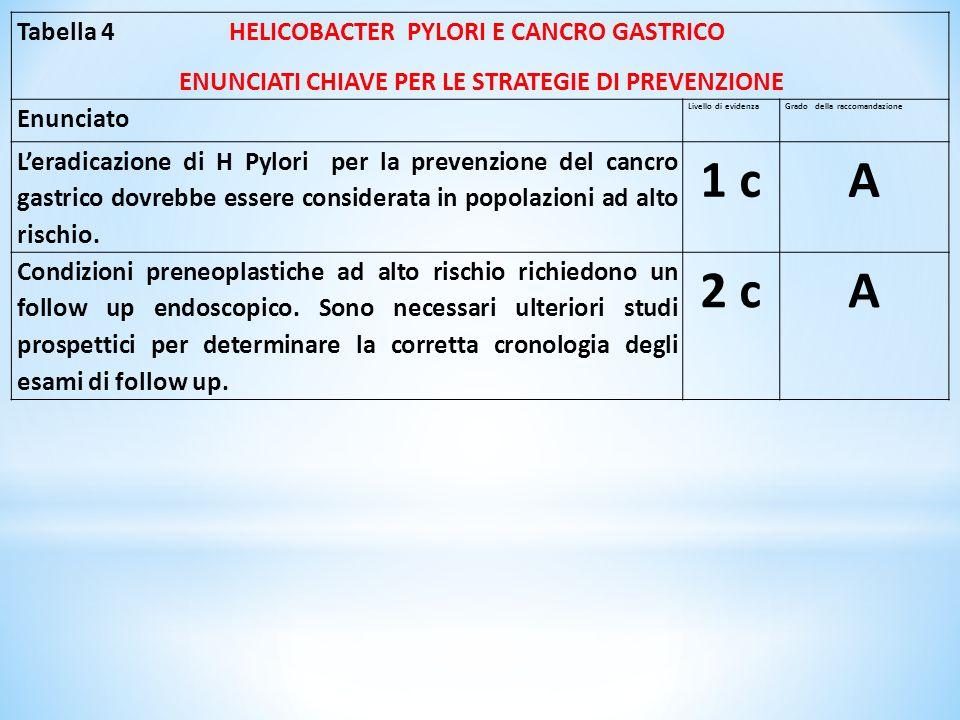 1 c A 2 c Tabella 4 HELICOBACTER PYLORI E CANCRO GASTRICO