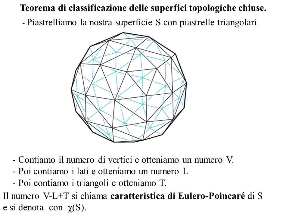 Teorema di classificazione delle superfici topologiche chiuse.