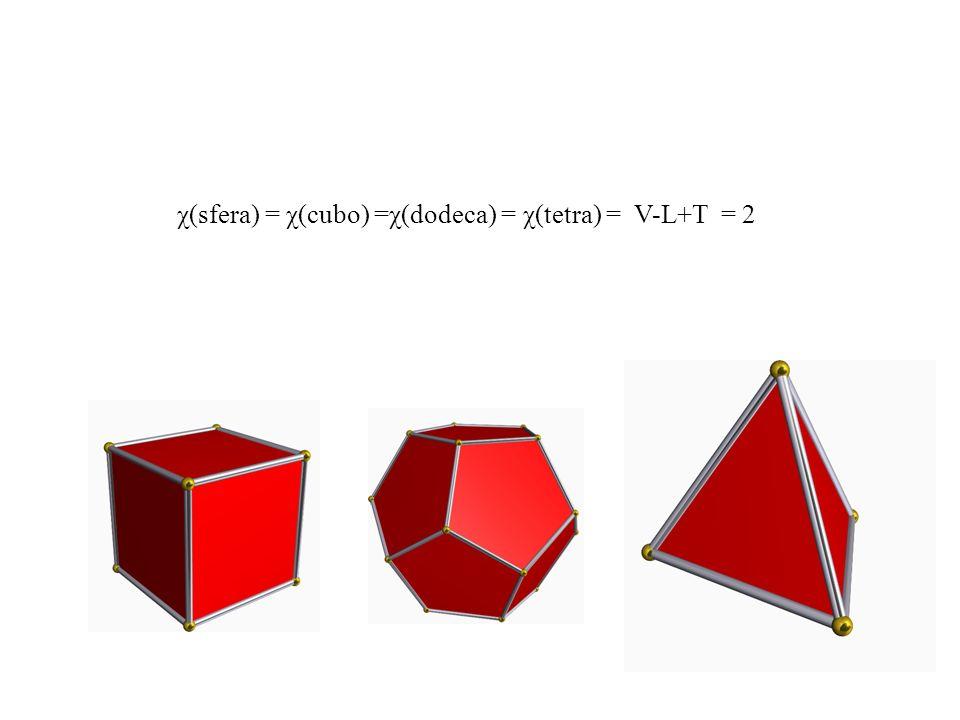 χ(sfera) = χ(cubo) =χ(dodeca) = χ(tetra) = V-L+T = 2