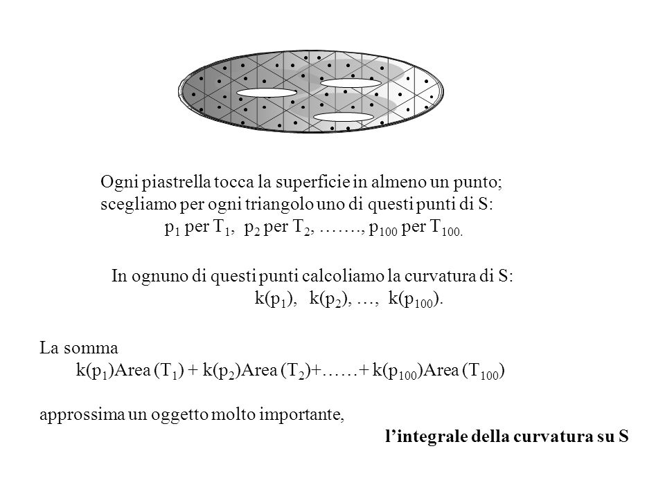 Ogni piastrella tocca la superficie in almeno un punto;