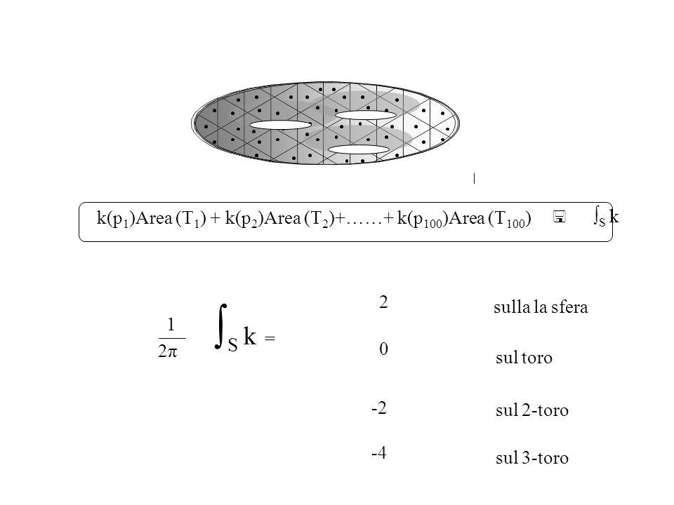∫S k k(p1)Area (T1) + k(p2)Area (T2)+……+ k(p100)Area (T100) 2