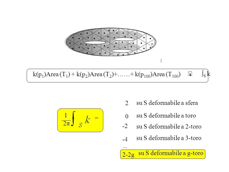 k(p1)Area (T1) + k(p2)Area (T2)+……+ k(p100)Area (T100)