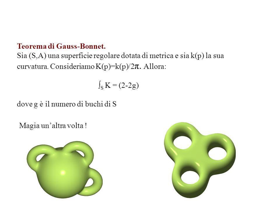 Teorema di Gauss-Bonnet.