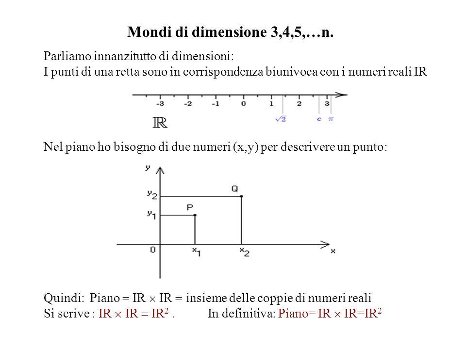 Mondi di dimensione 3,4,5,…n. Parliamo innanzitutto di dimensioni: I punti di una retta sono in corrispondenza biunivoca con i numeri reali IR.