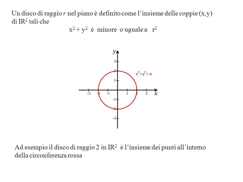 Un disco di raggio r nel piano è definito come l'insieme delle coppie (x,y)