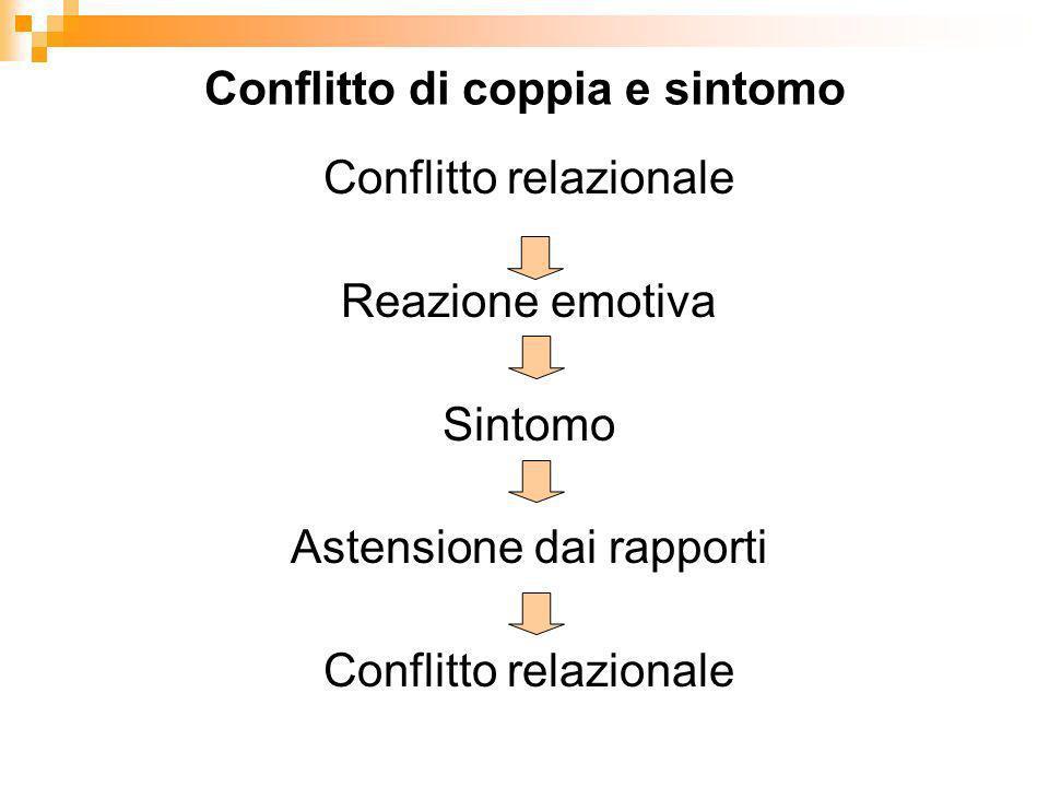 Conflitto di coppia e sintomo