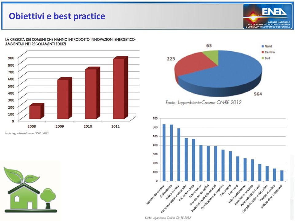 Obiettivi e best practice