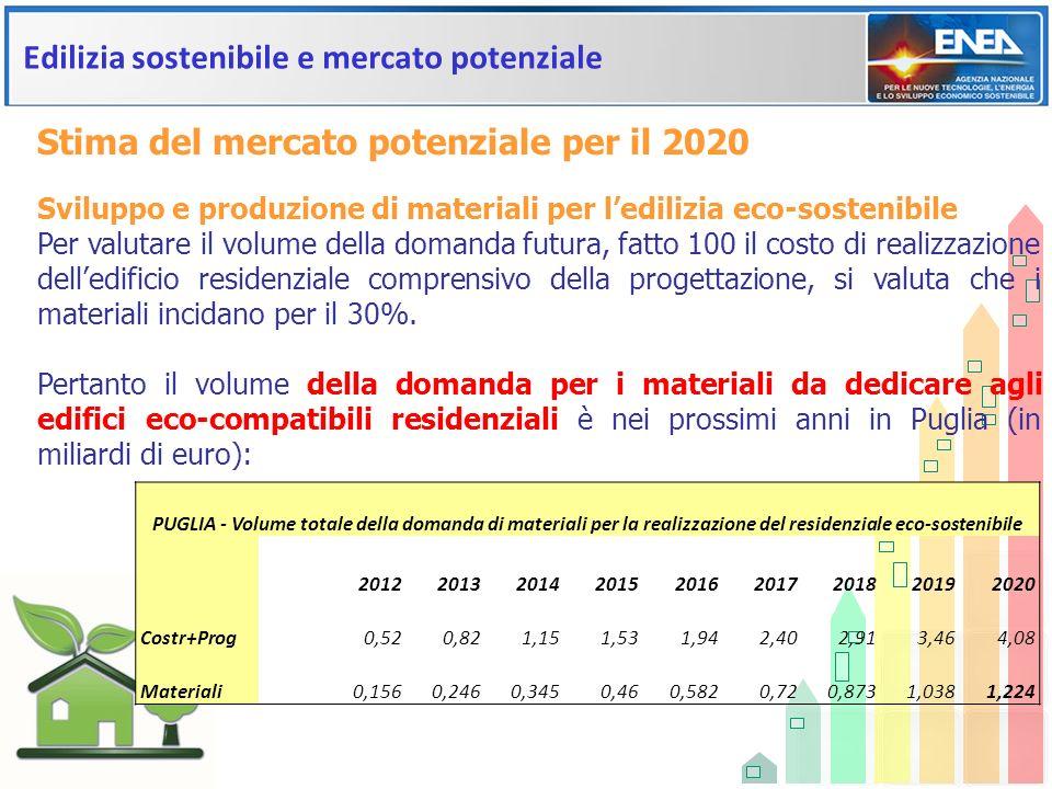 Edilizia sostenibile e mercato potenziale