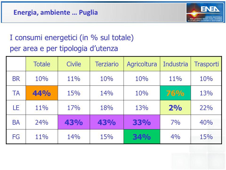 Energia, ambiente … Puglia