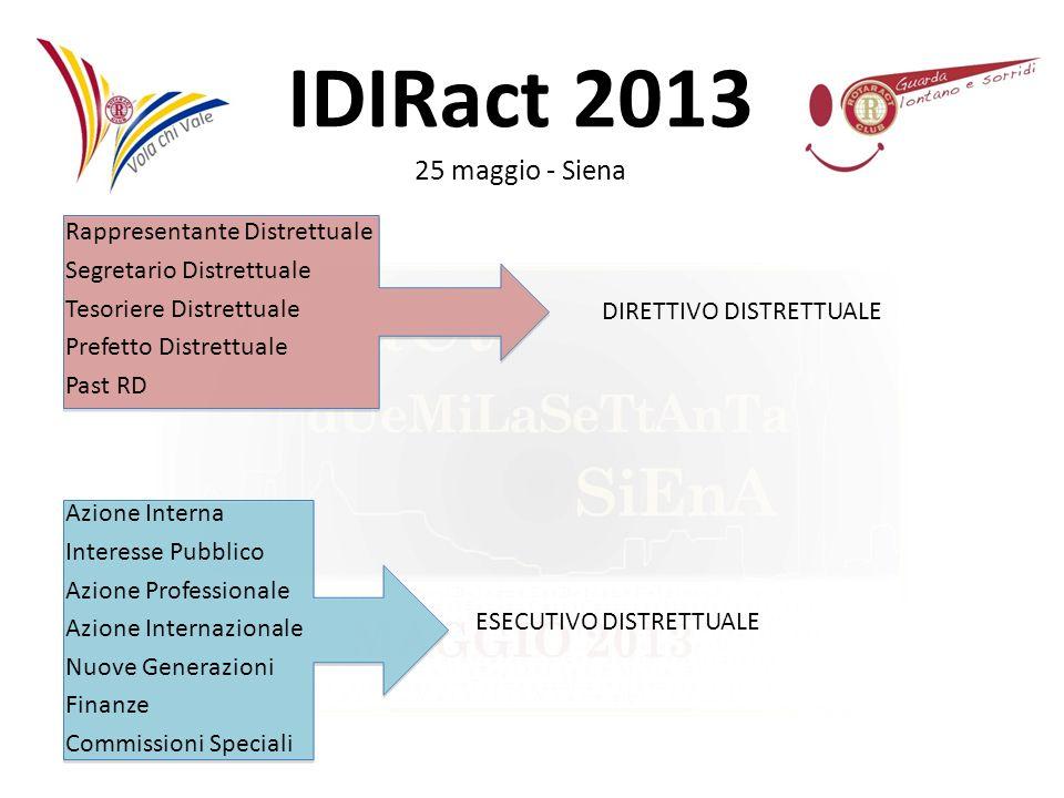 Rappresentante Distrettuale Segretario Distrettuale Tesoriere Distrettuale Prefetto Distrettuale Past RD