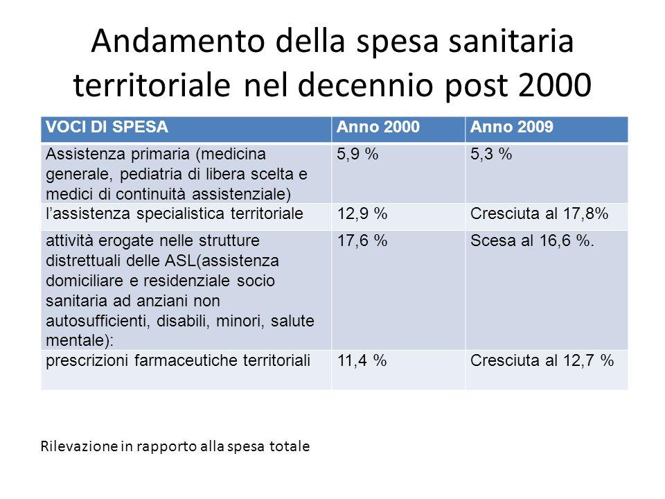 Andamento della spesa sanitaria territoriale nel decennio post 2000