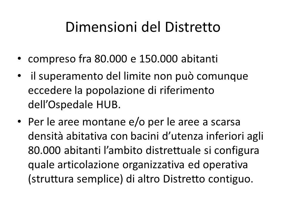 Dimensioni del Distretto