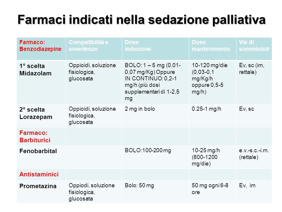 Farmaci indicati nella sedazione palliativa