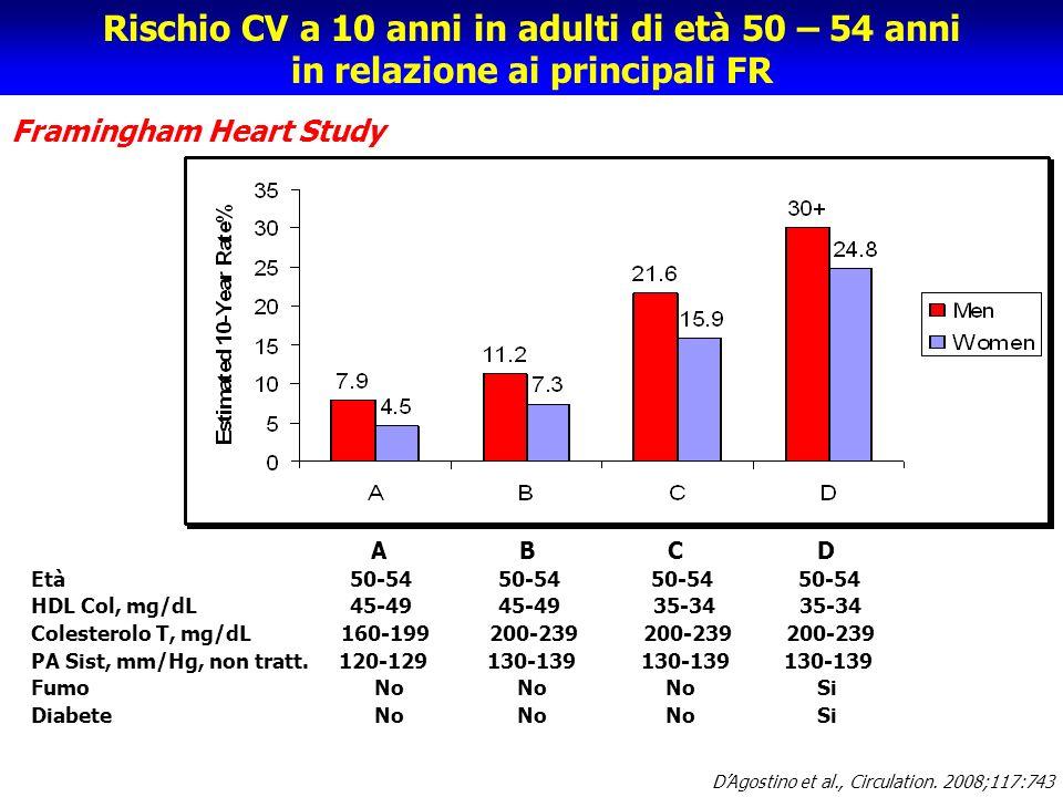 Rischio CV a 10 anni in adulti di età 50 – 54 anni in relazione ai principali FR