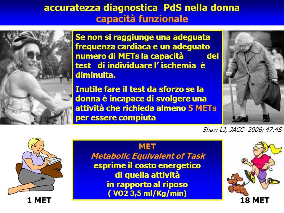 accuratezza diagnostica PdS nella donna capacità funzionale
