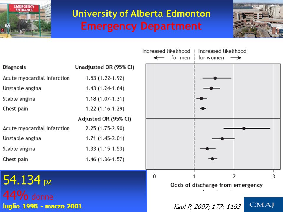 University of Alberta Edmonton Emergency Department