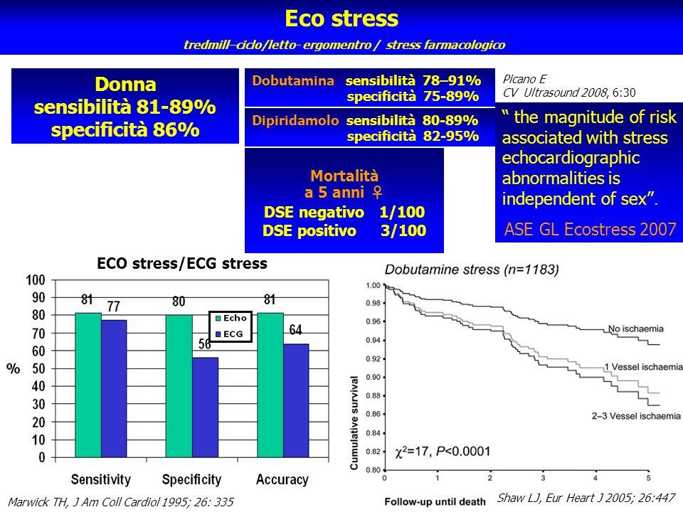 Eco stress Donna sensibilità 81-89% specificità 86%
