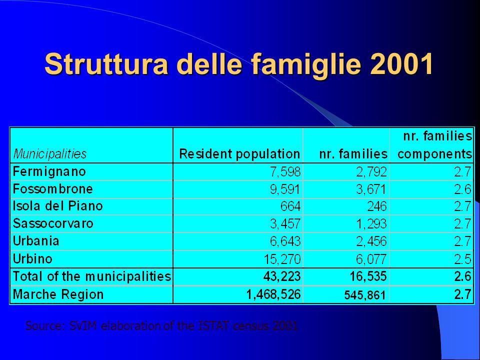 Struttura delle famiglie 2001