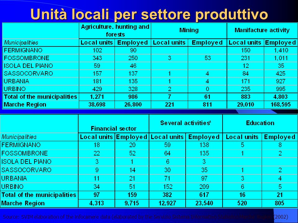 Unità locali per settore produttivo