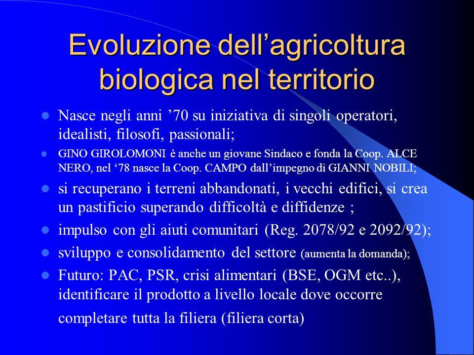 Evoluzione dell'agricoltura biologica nel territorio