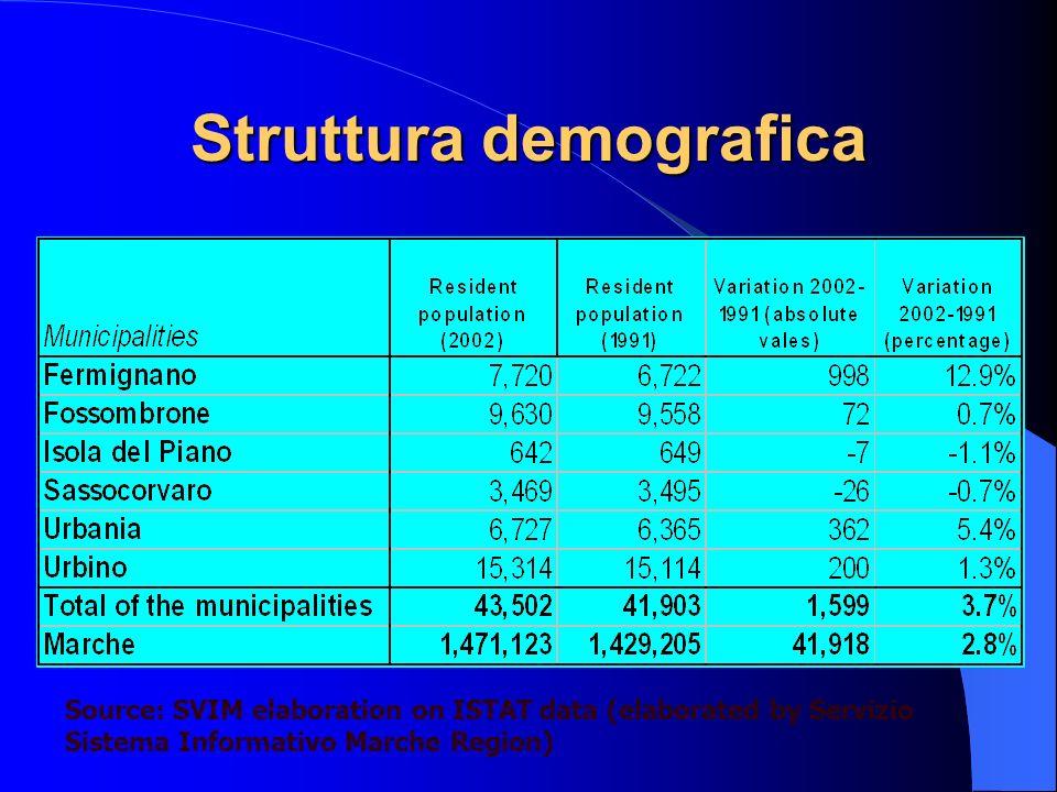 Struttura demografica