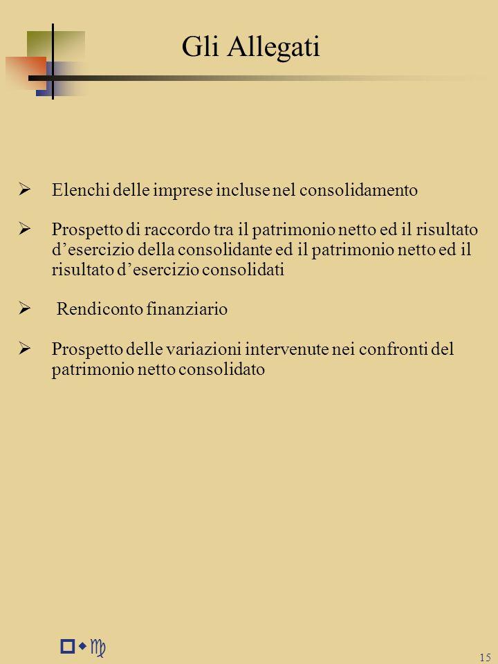 Gli Allegati pwc Elenchi delle imprese incluse nel consolidamento