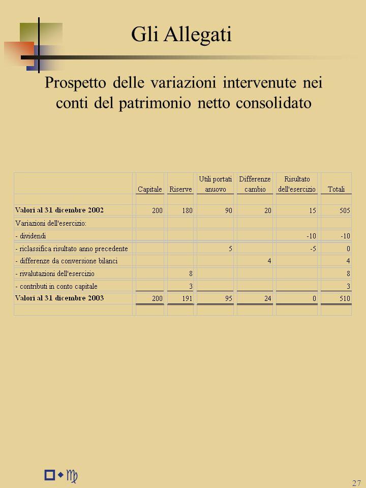 Gli Allegati Prospetto delle variazioni intervenute nei conti del patrimonio netto consolidato pwc