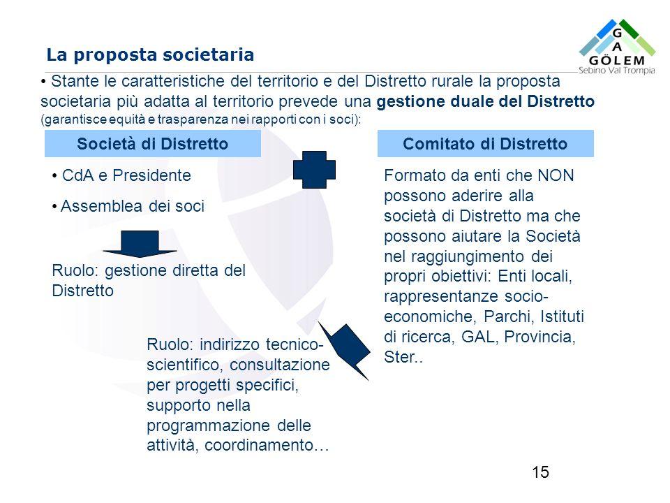 La proposta societaria