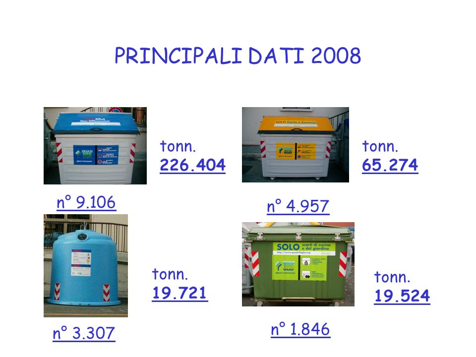 PRINCIPALI DATI 2008 tonn. 226.404 tonn. 65.274 n° 9.106 n° 4.957