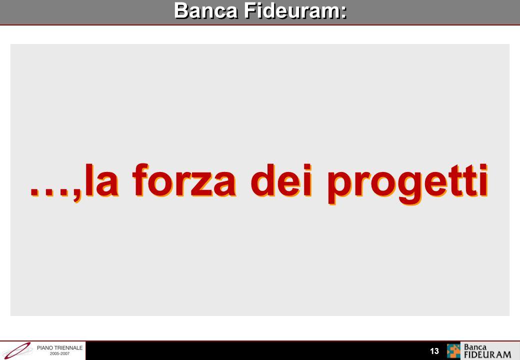 …,la forza dei progetti Banca Fideuram: