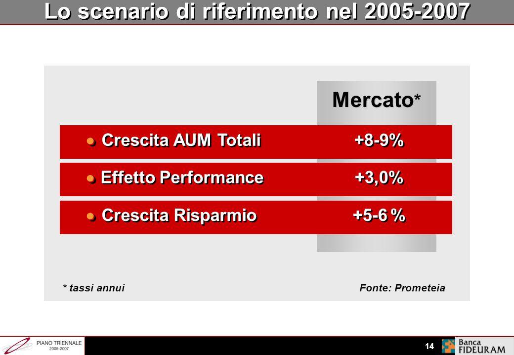 Lo scenario di riferimento nel 2005-2007