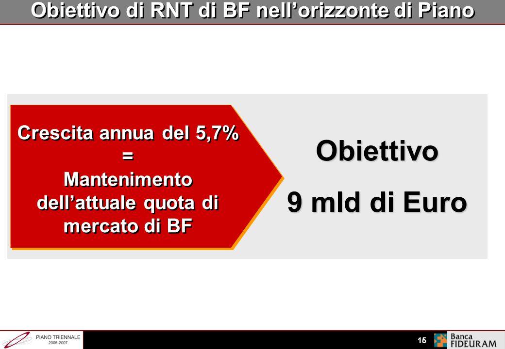 Obiettivo 9 mld di Euro Obiettivo di RNT di BF nell'orizzonte di Piano