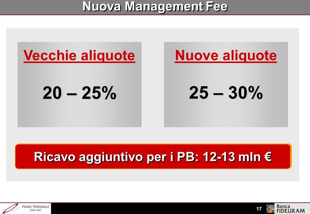 Ricavo aggiuntivo per i PB: 12-13 mln €