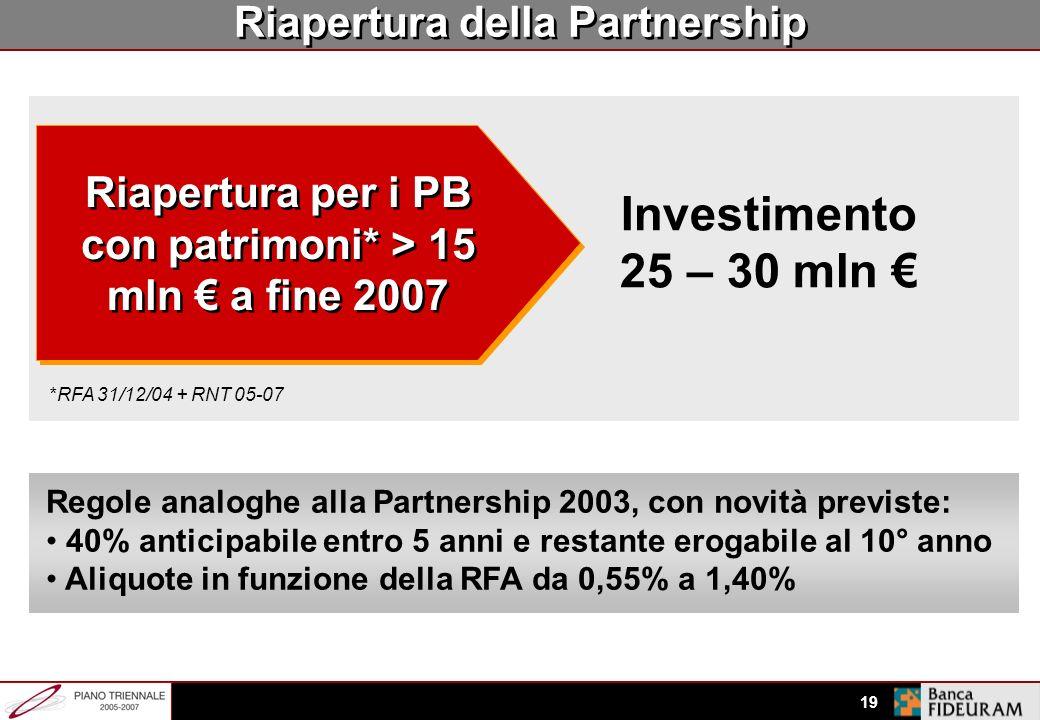 Investimento 25 – 30 mln € Riapertura della Partnership