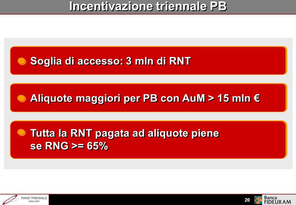 Incentivazione triennale PB