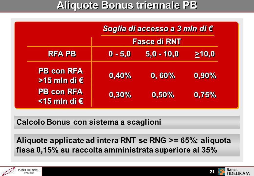Aliquote Bonus triennale PB