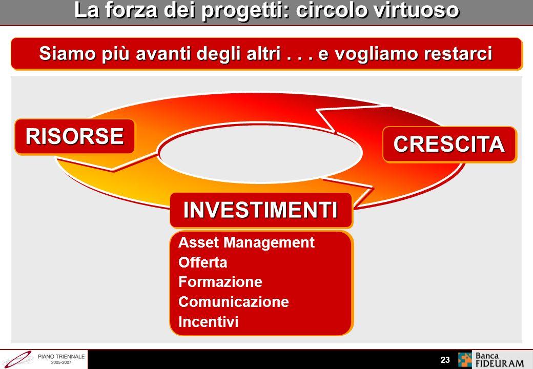La forza dei progetti: circolo virtuoso RISORSE CRESCITA INVESTIMENTI
