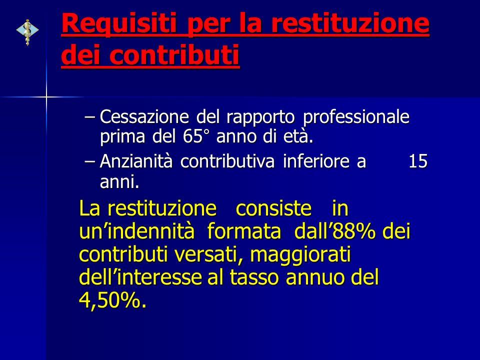 Requisiti per la restituzione dei contributi