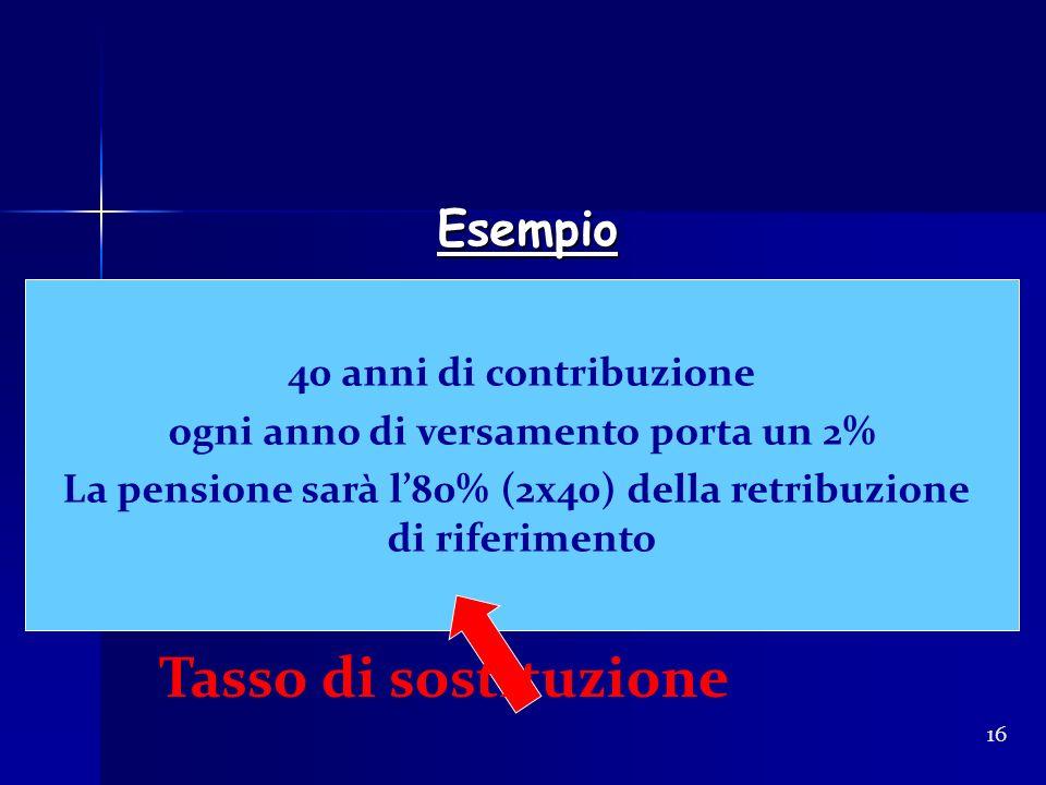 Tasso di sostituzione Esempio 40 anni di contribuzione