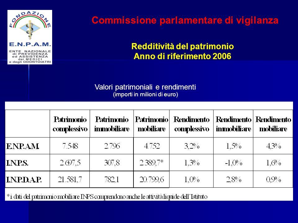 Commissione parlamentare di vigilanza Redditività del patrimonio