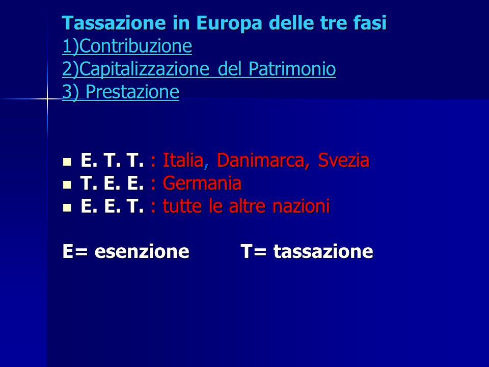 Tassazione in Europa delle tre fasi 1)Contribuzione 2)Capitalizzazione del Patrimonio 3) Prestazione