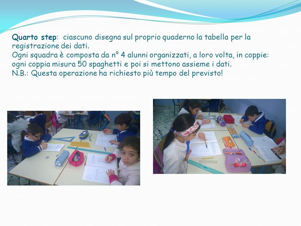 Quarto step: ciascuno disegna sul proprio quaderno la tabella per la registrazione dei dati.
