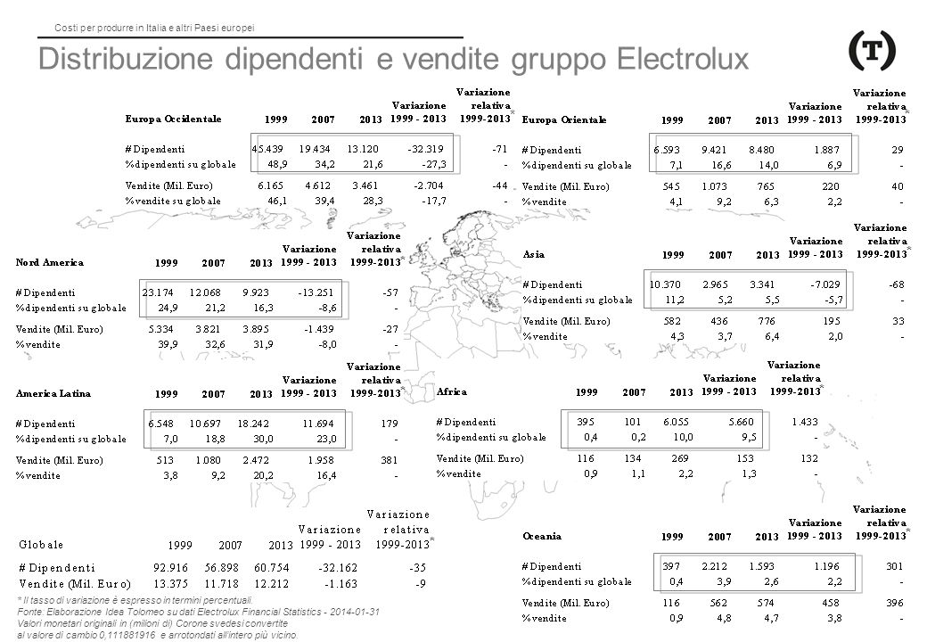 Distribuzione dipendenti e vendite gruppo Electrolux