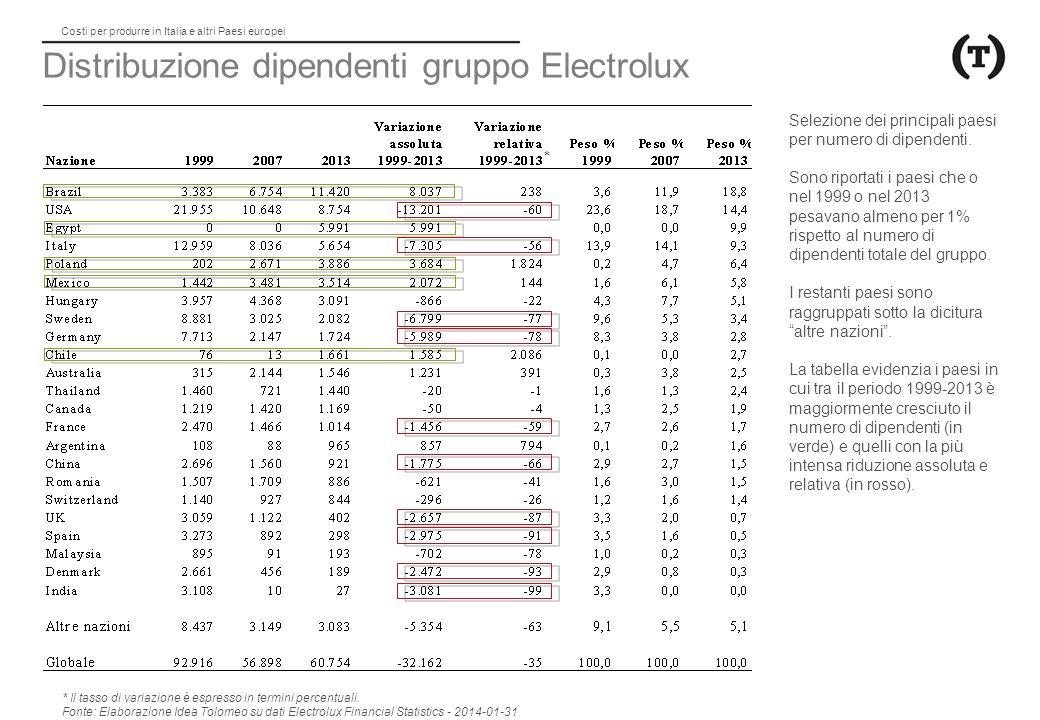 Distribuzione dipendenti gruppo Electrolux