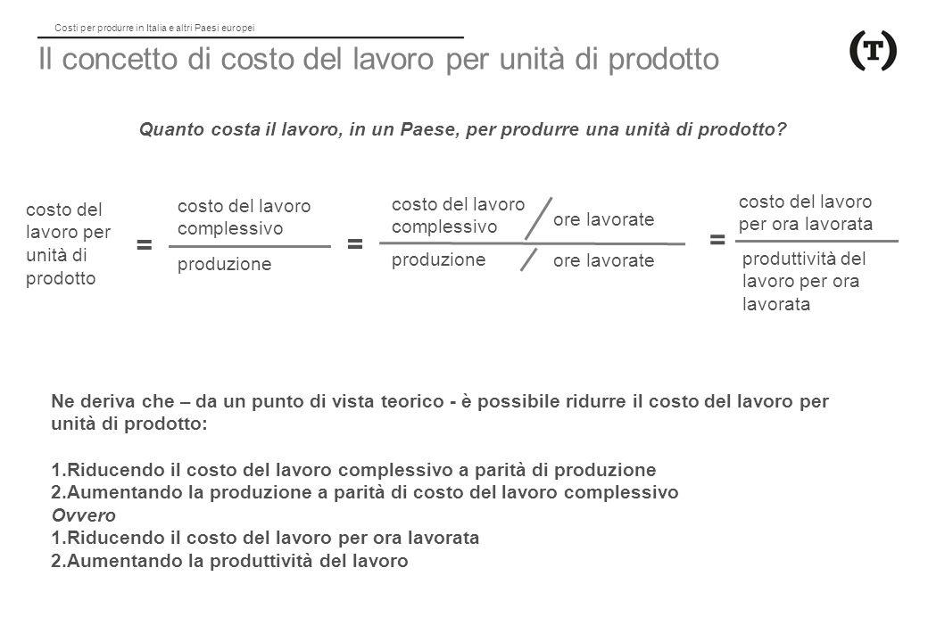 Il concetto di costo del lavoro per unità di prodotto